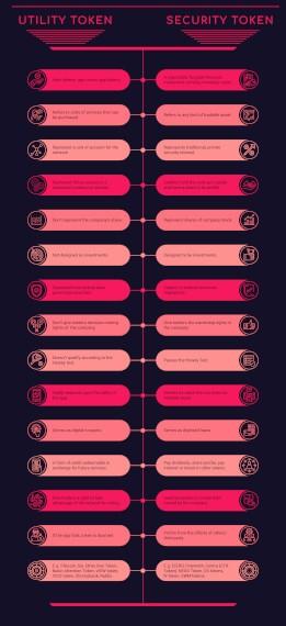 Utility token VS Security token