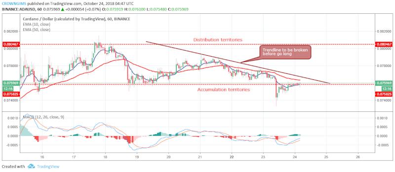 Cardano Short-term Price Analysis | October 24, 2018