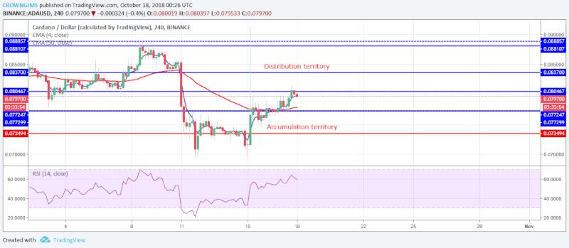 Cardano Medium-term Price Analysis   October 18, 2018