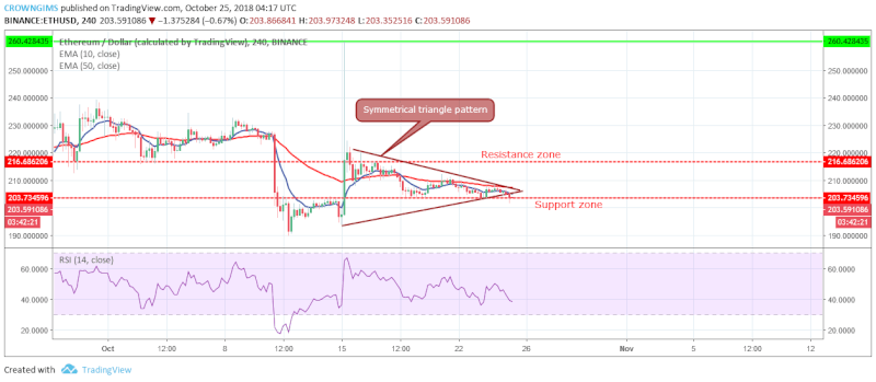 ETH Medium-term Price Analysis | October 25, 2018