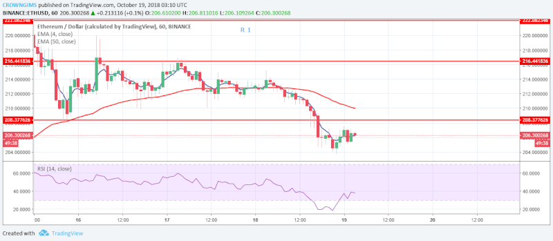 Ethereum for Short-term Price Analysis | October 19, 2018