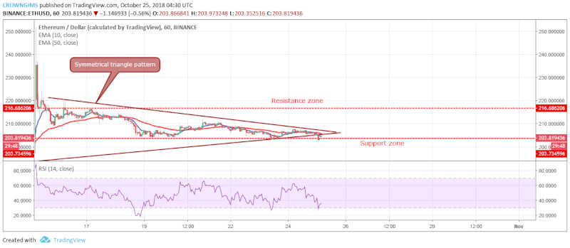 ETH Short-term Price Analysis | October 25, 2018