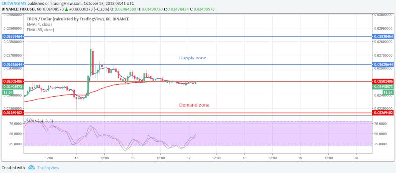 TRX Price Analysis | October 17, 2018