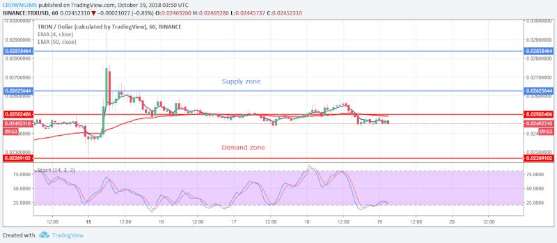 TRX Price Analysis | October 19, 2018