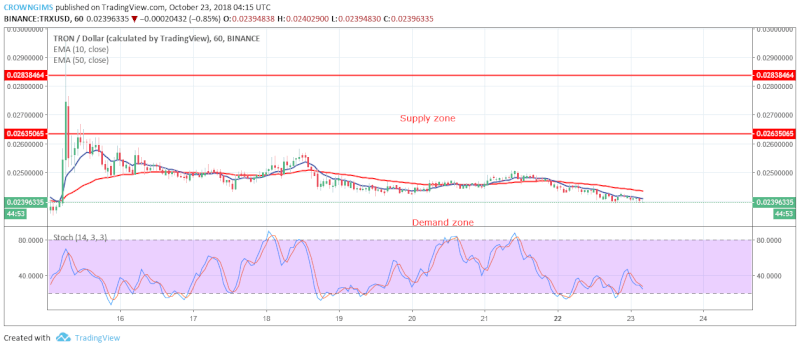 TRX Price Analysis | October 23, 2018