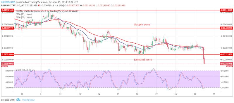 TRX Price Analysis | October 29, 2018