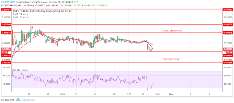 XRP Short-term Price Analysis | October 30, 2108