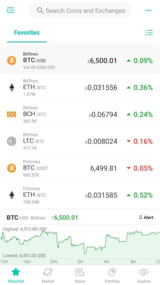 Crypto Watchlist