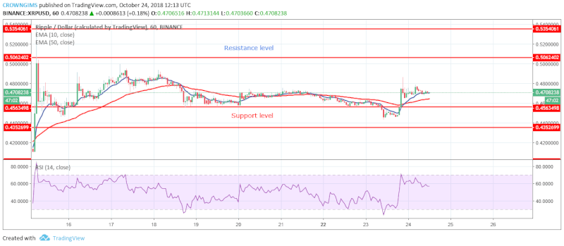 XRP Short-term Price Analysis | October 24, 2108