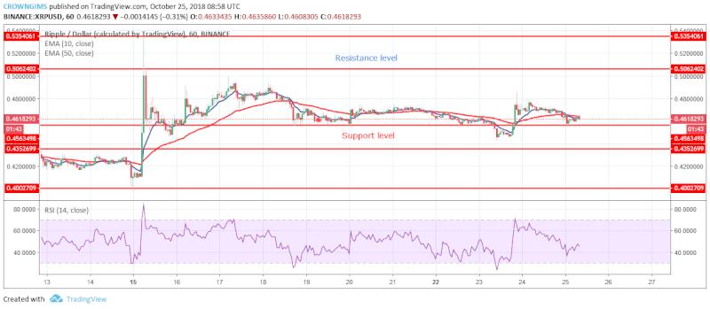 XRP Short-term Price Analysis   October 25, 2108