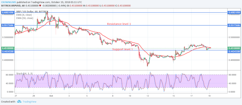 XRP Short-term Price Analysis | October 19, 2108