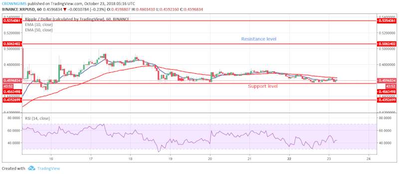 XRP Short-term Price Analysis | October 23, 2108