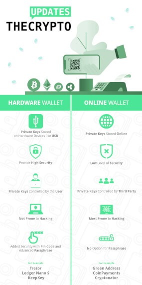 Hardware Wallet vs Online Wallet Infographic